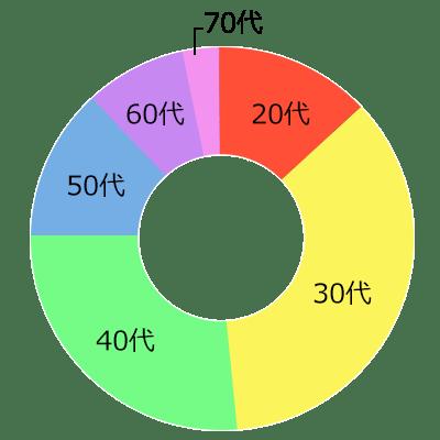 年齢別の円グラフ