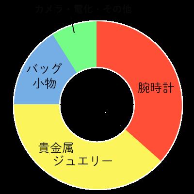 品物別の円グラフ