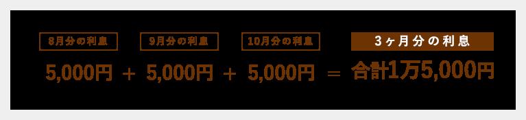 元金+3か月分の利息