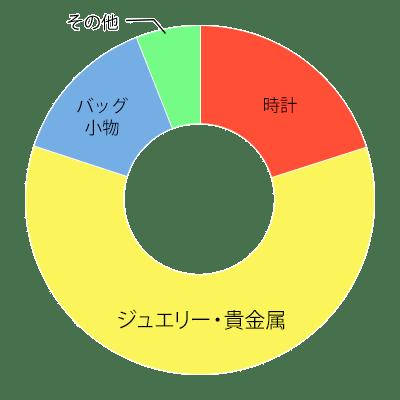 商材別の円グラフ